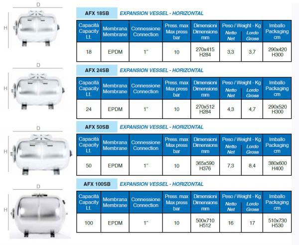 Tableau technique vases d'expansion série AFXSB